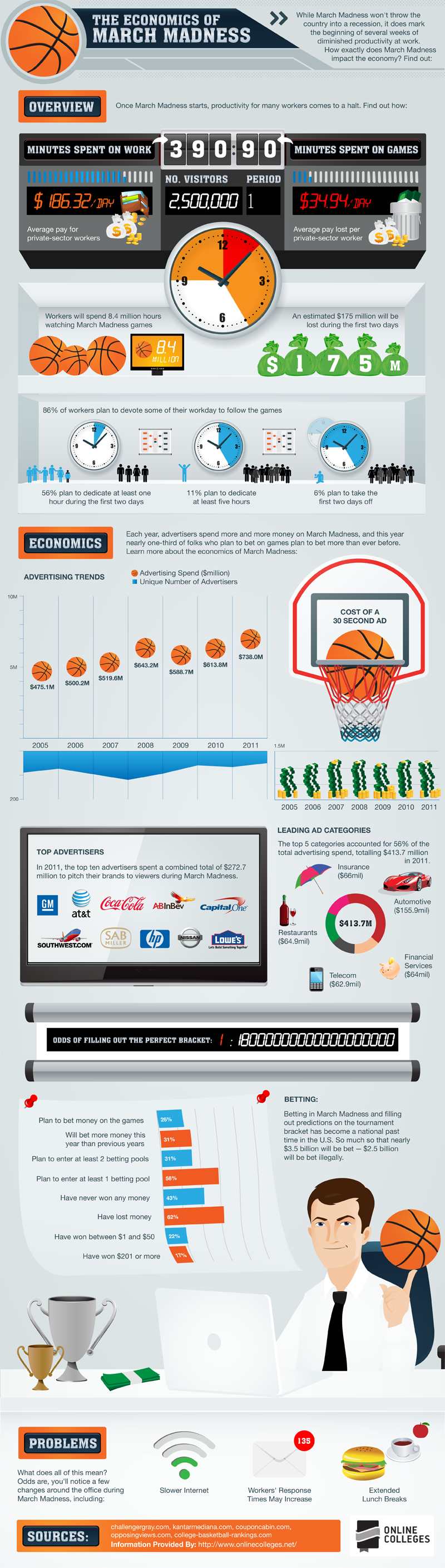 The Economics of March Madness Infographic