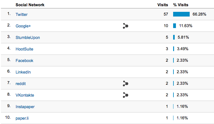 Google Analytics Features - Social Report Example