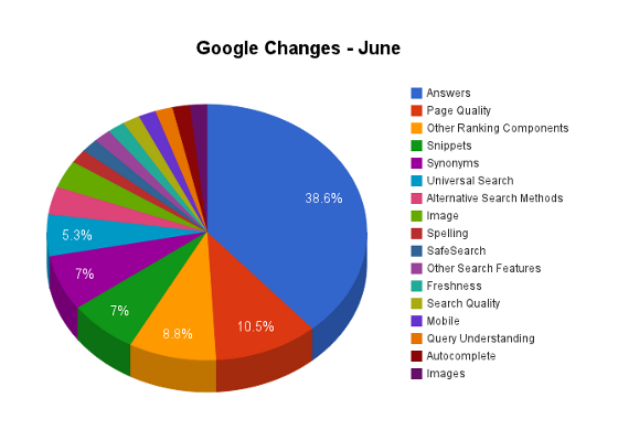 Google Changes - June