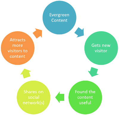 Content discovery cycle