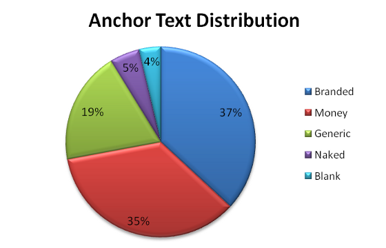 Grantland's anchor text distribution