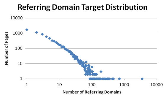 Grantland's referring domain target distribution