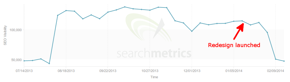 Searchmetrics SEO Visibility for Grantland