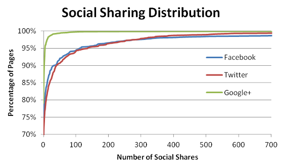 Grantland's social sharing distribution