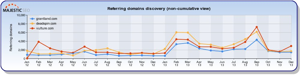 Majestic referring domains for small competitors (2 years)