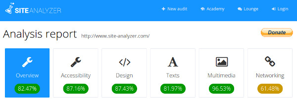 Site Analyzer overview
